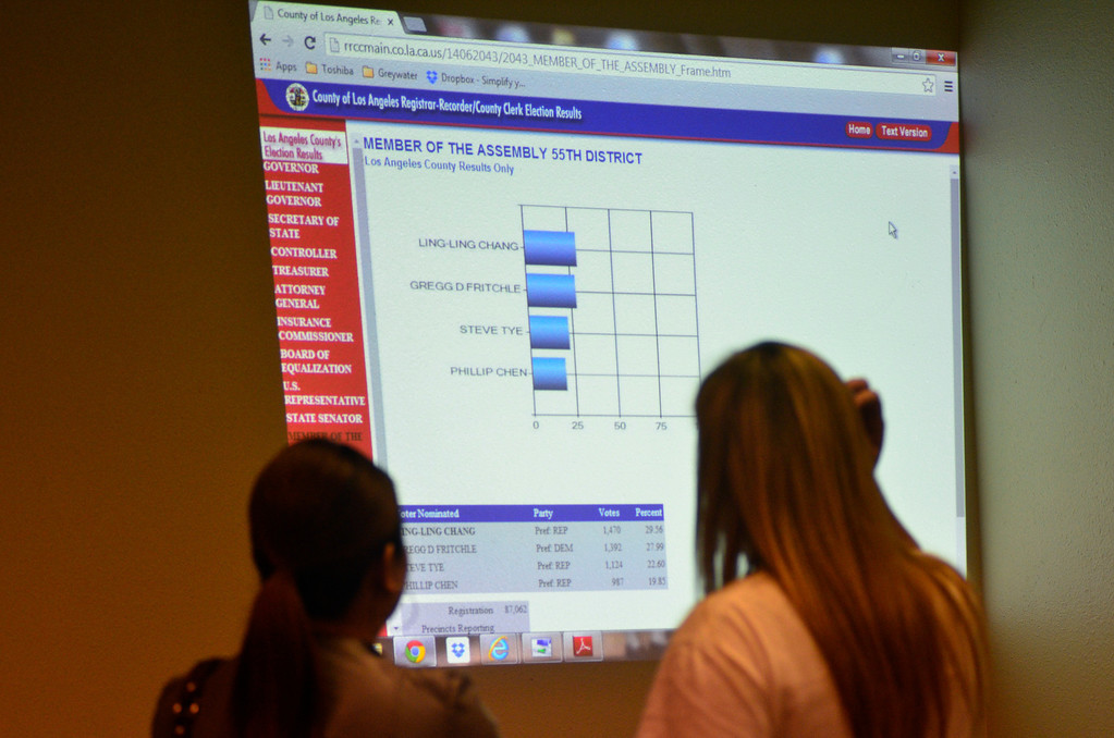 Description of . Volunteers for Ling-Ling Chang look at incoming results at Chang's campaign headquarters in Brea, Tuesday, June 3, 2014. (Photo by Robert Huskey)
