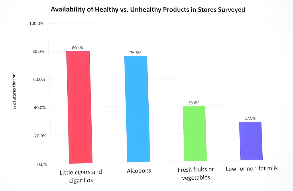 Description of . Healthy vs. unhealthy graph during a press conference announcing new data on the availability and marketing of tobacco, alcohol and food products in stores at Euclid Market in Los Angeles on Wednesday, March 5, 2014.  (Keith Birmingham Pasadena Star-News)