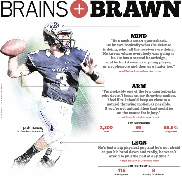 Josh Rosen - Brains & Brawn